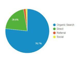 my google analytics data